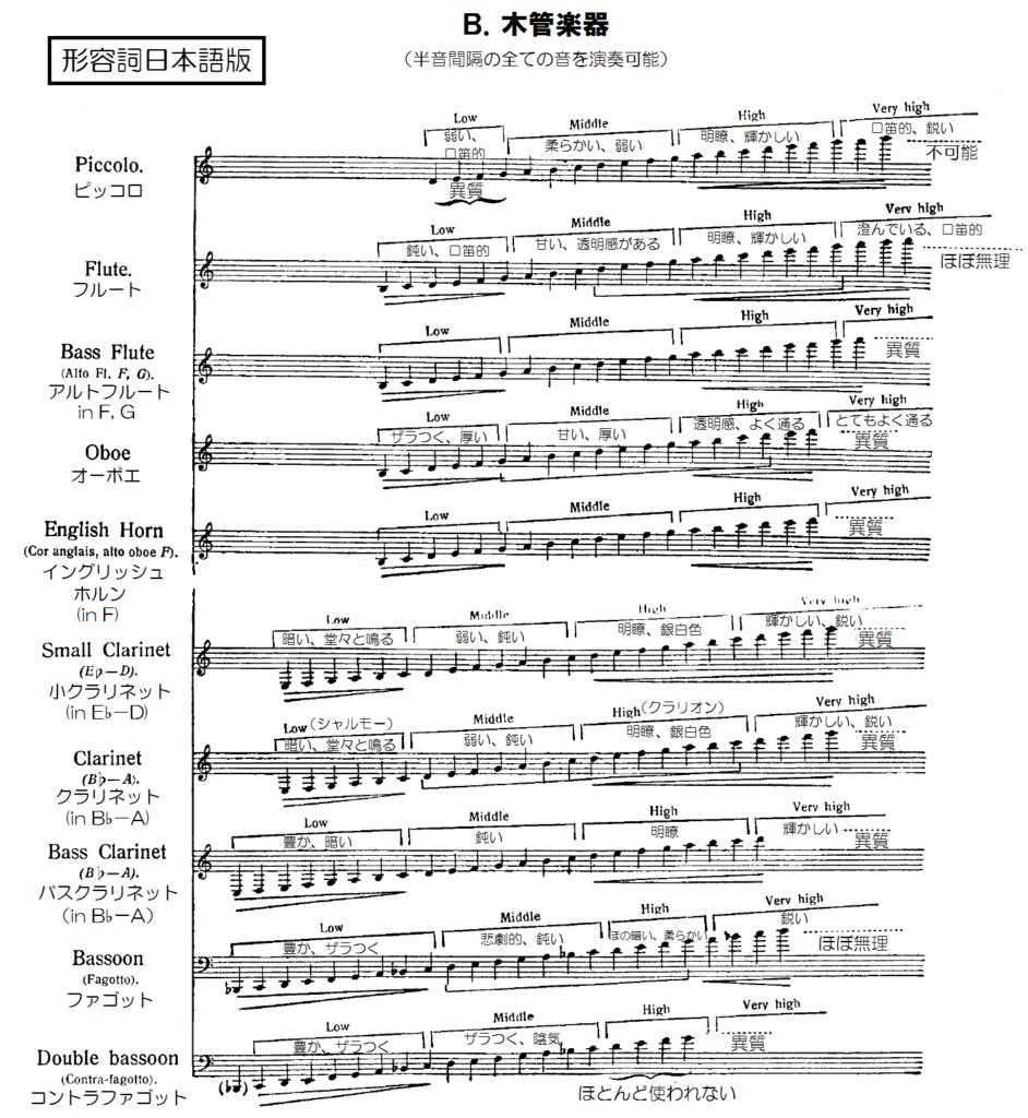 木管楽器の音域