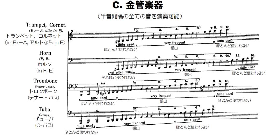 金管楽器の音域